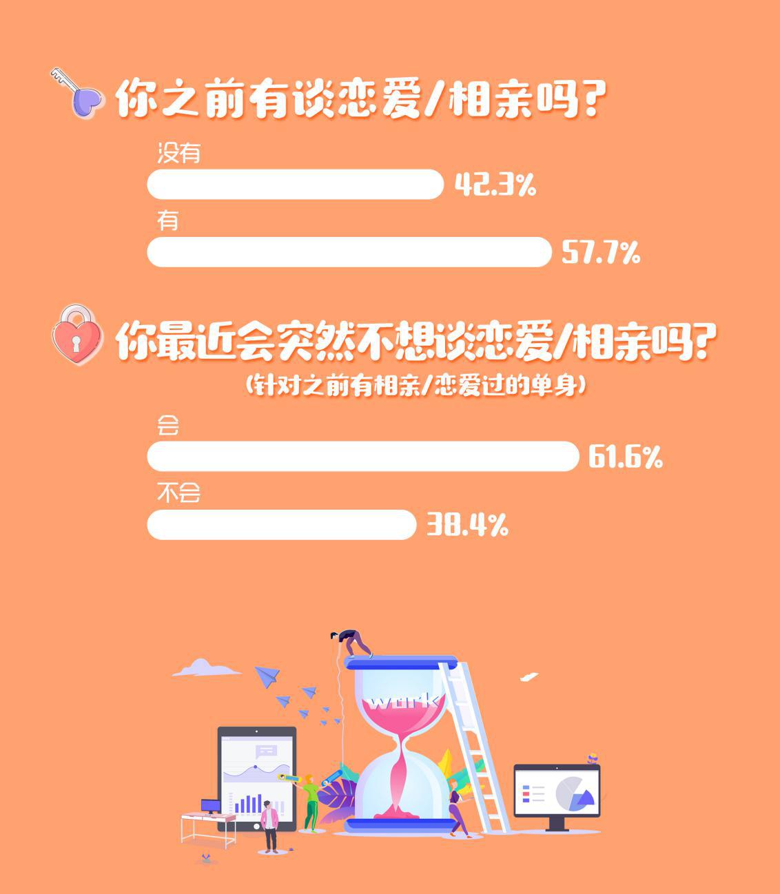 """我主良缘2019春节调查:超六成单身突然""""不想恋爱了""""!"""