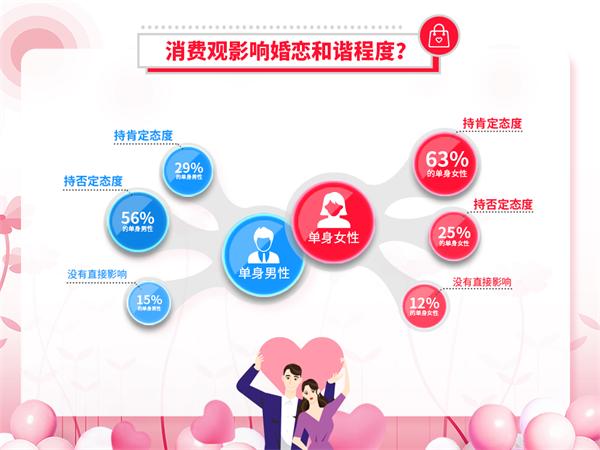 我主良緣雙十一婚戀調查:消費觀不同或成脫單障礙