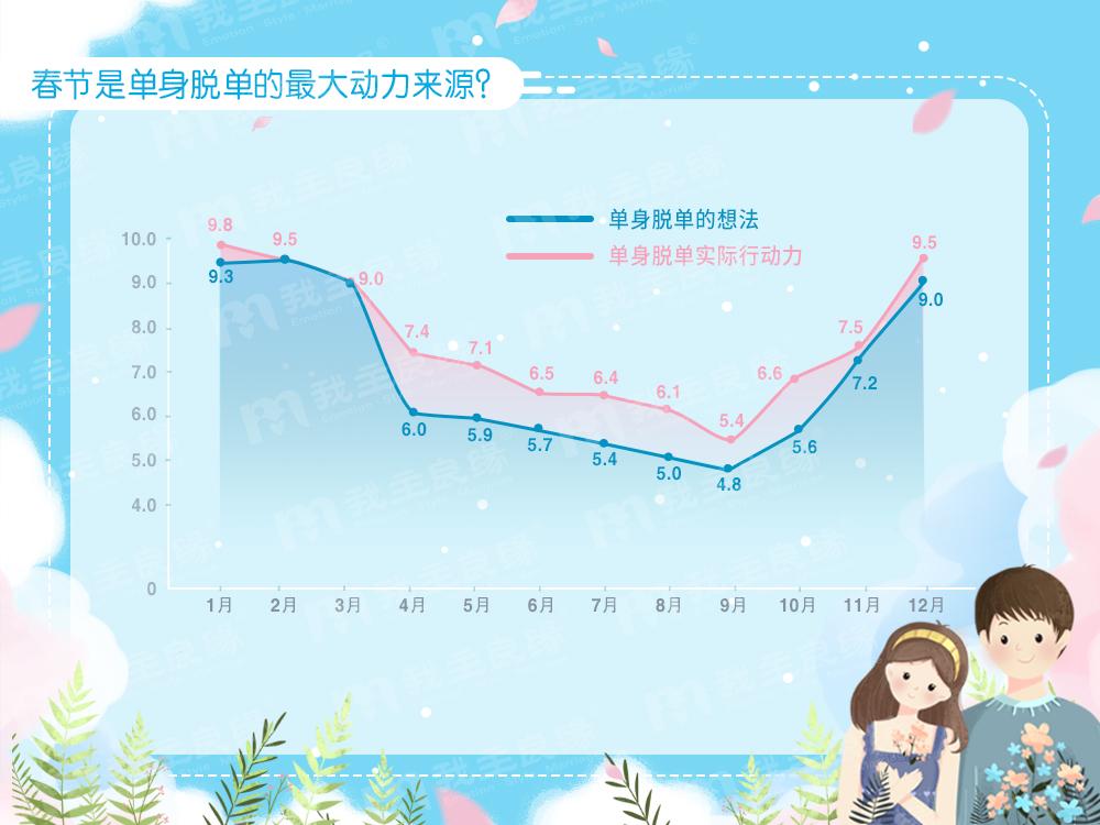 """我主良緣年中婚戀調查:七成單身患有""""戀愛拖延癥"""""""