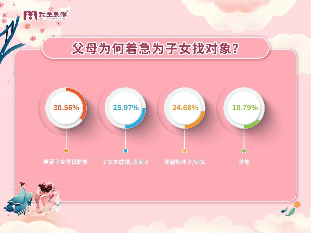"""我主良缘2021年七夕婚恋调查报告,两代人择偶""""矛盾""""越演越烈?"""