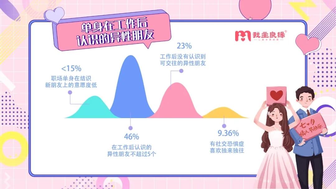 七夕调查:新职场单身拒绝无效社交,中高层管理者单身比例高达65%