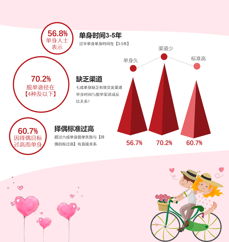 我主良缘2018婚恋大调查:七成单身缺乏有效交友渠道